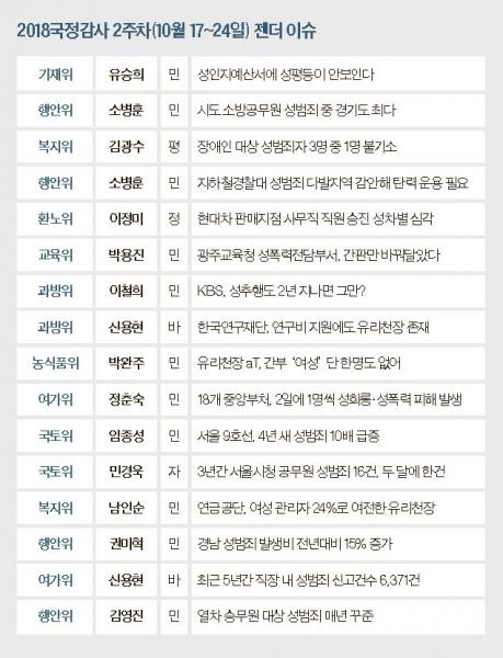 2018국정감사 2주차(10월 17~24일) 젠더 이슈여성신문