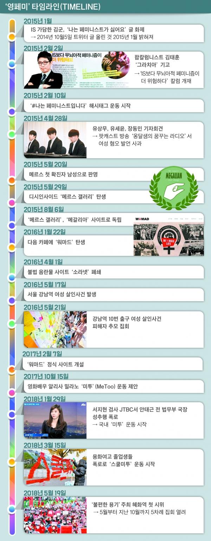 영페미 타임라인