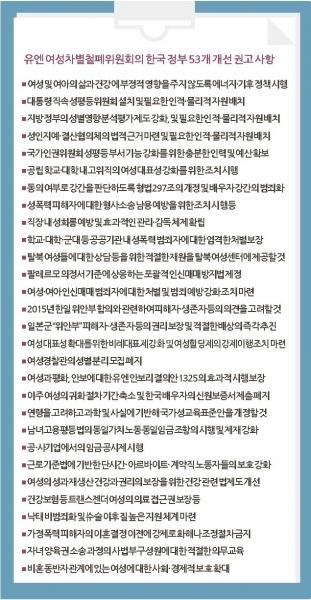 유엔 여성차별철폐협약 최종 견해문 ©여성신문