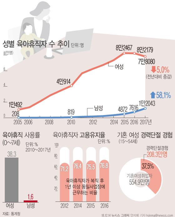 남성 육아휴직 증가 추이 ⓒ뉴시스·여성신문