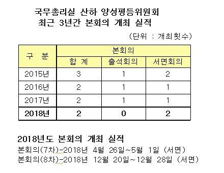 양성평등위원회 본회의 개최 실적