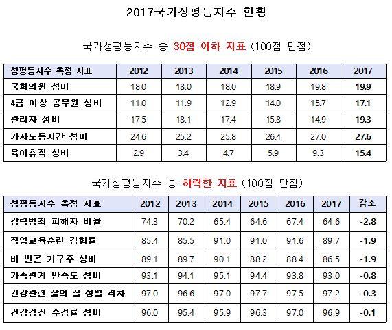 여성가족부 '2017국가성평등지수' 현황