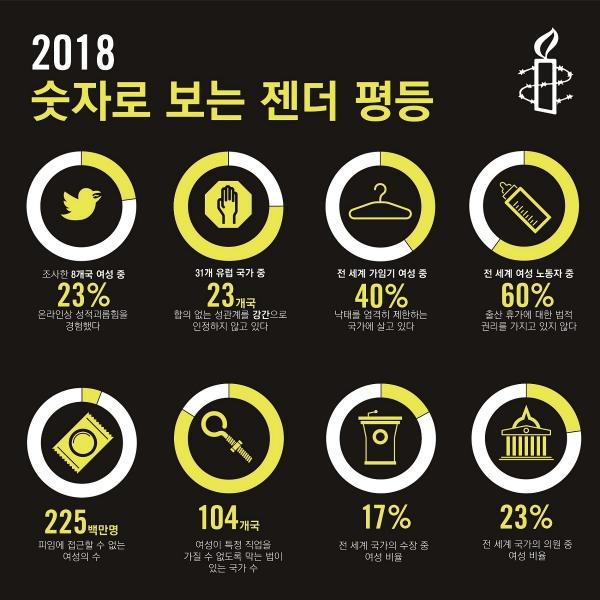 2018 숫자로 보는 젠더 평등