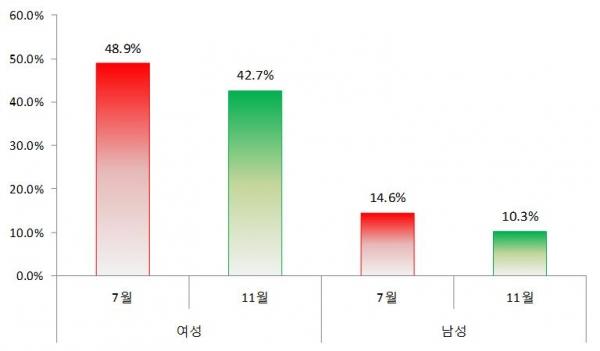 20대 여성과 남성의 페미니스트 인식 조사 결과 ©한국여성정책연구원