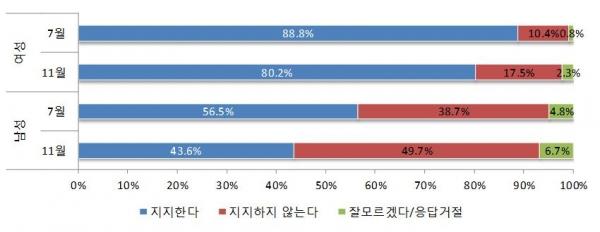미투운동 지지도  ©한국여성정책연구원