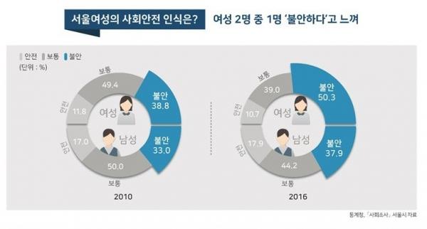 서울여성 사회안전 인식 ©서울시