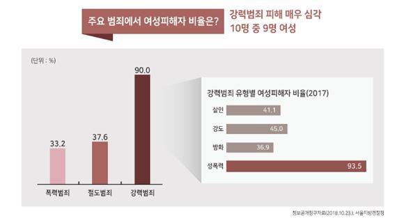 강력범죄 여성 피해 비율 ©서울시
