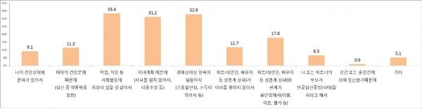 한국보건사회연구원 '인공임신중절 실태조사' 보고서 중 '인공임신중절을 하게 된 주된 이유'
