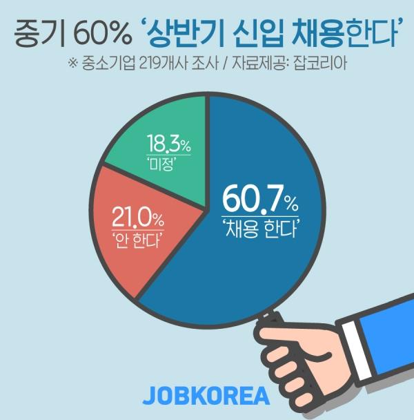 잡코리아 조사 결과, 중소기업의 60%는 '상반기 신입 채용한다'고 응답했다. ⓒ잡코리아