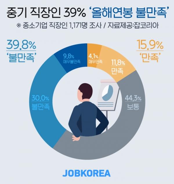 중소기업 직장인 39%는 올해 연봉에 불만족하는 것으로 조사됐다. ⓒ잡코리아