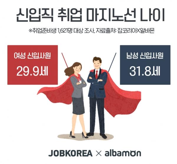 신입직 취업 마지노선 나이 ⓒ잡코리아·알바몬