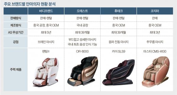 안마의자 브랜드별 특징 ⓒ각 브랜드사 제공