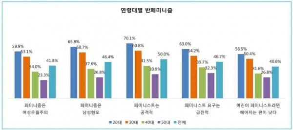 연령대별 반페미니즘 비율. @한국여성정책연구원