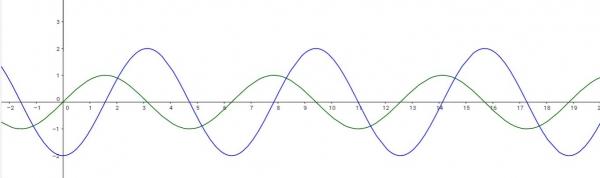 사인, 코사인 그래프. 대입하는 값에 따라서 파동의 크기는 다르지만, 기본 모양이 그대로이다.