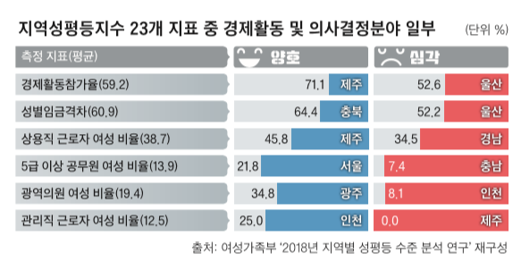 여성가족부 '2018년 지역별 성평등 수준 분석 연구' 재구성 / 여성신문