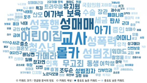 젠더 이슈 청원 글의 주요 키워드