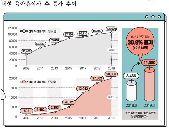 남성 육아휴직자 수 증가 추이 / 고용노동부