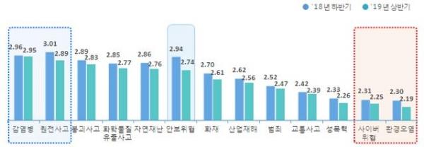 안전분야별 안전체감도(일반국민) (5점 만점) ©행정안전부