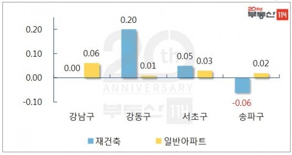 서울 강남권 재건축, 일반 아파트 주간 변동률(단위: %) ⓒ부동산114<br>