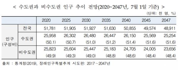 수도권과 비수도권 인구 추이 전망 / 통계청