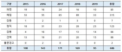 최근 5년간 교원 성비위 징계처분 현황 ⓒ여영국 의원실 제공 교육부 자료