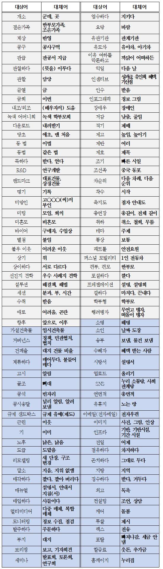 경기도가 선정한 공공언어 개선 대상 및 대체어 목록이다.ⓒ경기도