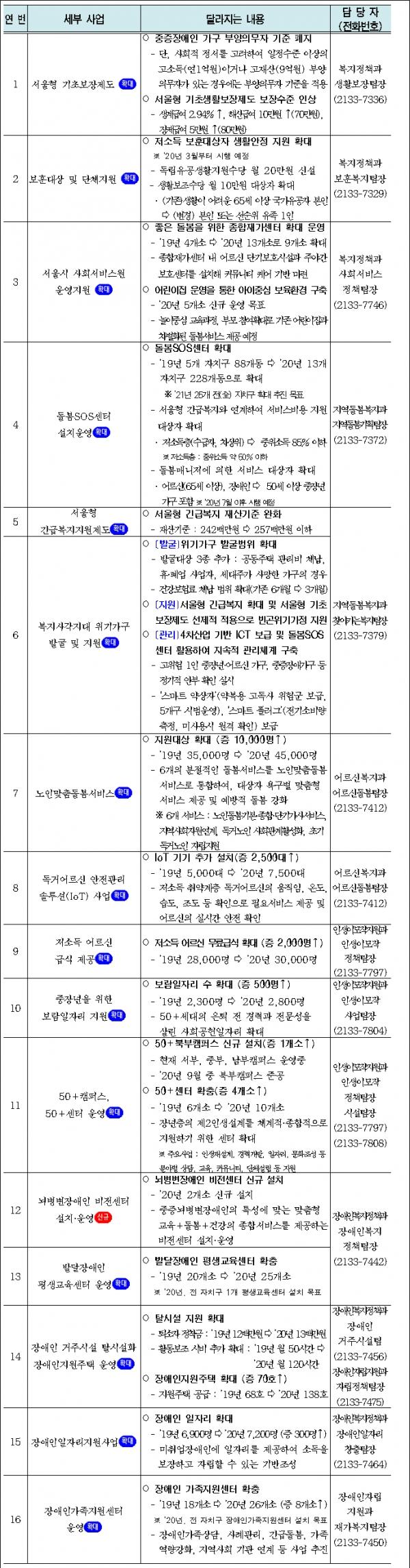 2020년 달라지는 서울복지 주요 변경사항ⓒ서울시