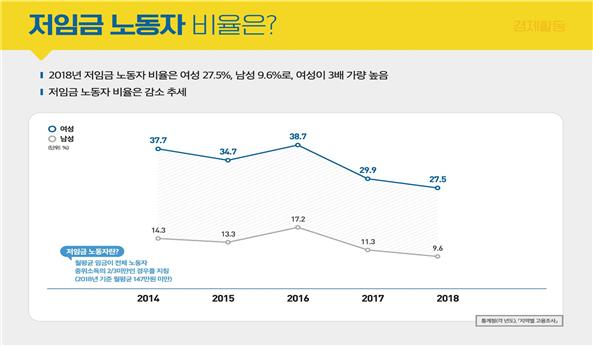 '2019년 성인지 통계' 저임금 노동자 비율ⓒ서울시