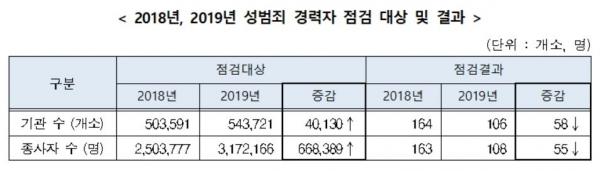 2018년, 2019년 성범죄 경력자 점검 대상 및 결과