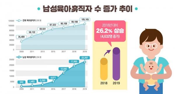 남성 육아휴직 증가 추이. ©고용노동부