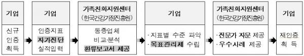 '가족친화인증 자체점검' 온라인 서비스를 통한 가족친화수준 자가진단 및 개선 절차 ⓒ여성가족부