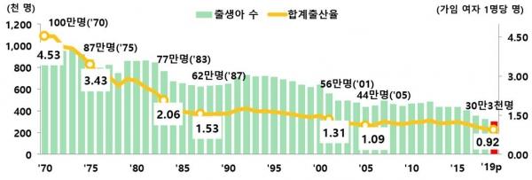 2019년 출생아 수와 합계출산율. ©통계청