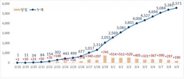 대구지역 코로나19 확진자 추세(3월 9일 0시 기준)