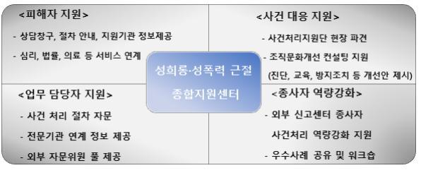 성희롱‧성폭력 근절 종합지원센터 주요 기능. ⓒ여성가족부