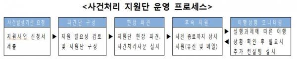 사건처리 지원단 운영 프로세스. ⓒ여성가족부