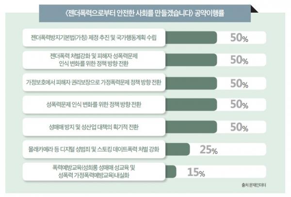 여성 안전 공약 이행률. (출처: 문재인미터) ©여성신문