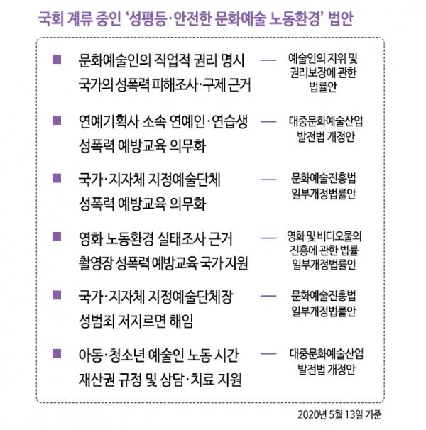 5월 13일 기준으로 국회에 계류 중인 '성평등·안전한 문화예술 노동환경' 법안들