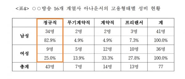 인권위가 조사한 MBC 16개 계열사 아나운서의 고용형태별 성비. 남성은 정규직 비율이 높고, 여성은 계약직·프리랜서 비율이 높다.