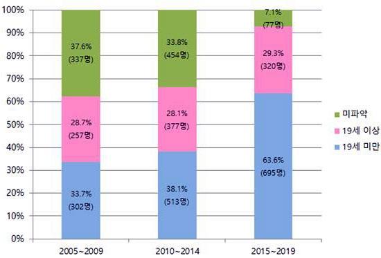 광주 지역 성폭행 가해자 연령대별 비율. ©광주해바라기센터