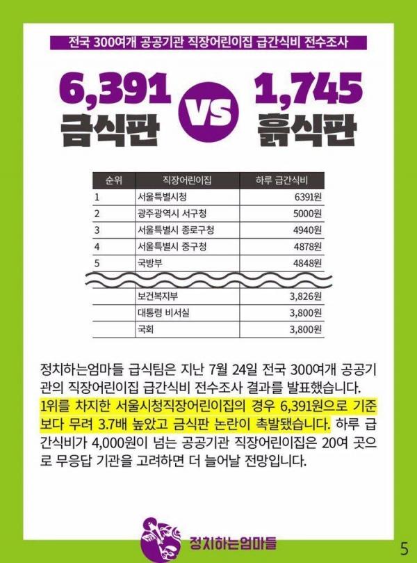 공공기관의 직장어린이집 급간식비는 평균 3,439원, 서울특별시청 직장어린이집은 무려 6,391원이라는 기염을 토했다. ⓒ정치하는엄마들
