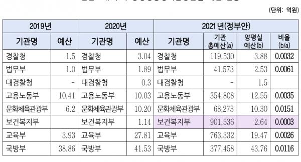 3년간 8개 부처 양성평등정책담당관실 예산 현황. 자료=권인숙 의원실