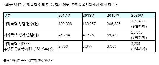 2017년부터 2019년까지 증가하는 가정폭력 상담건수 및 가정폭력 사범 검거 수. 사진=정춘숙 의원실
