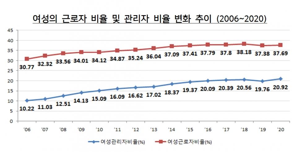 여성의 근로자 비율 및 관리자 비율 변화 추이 (2006~2020) ⓒ고용노동부