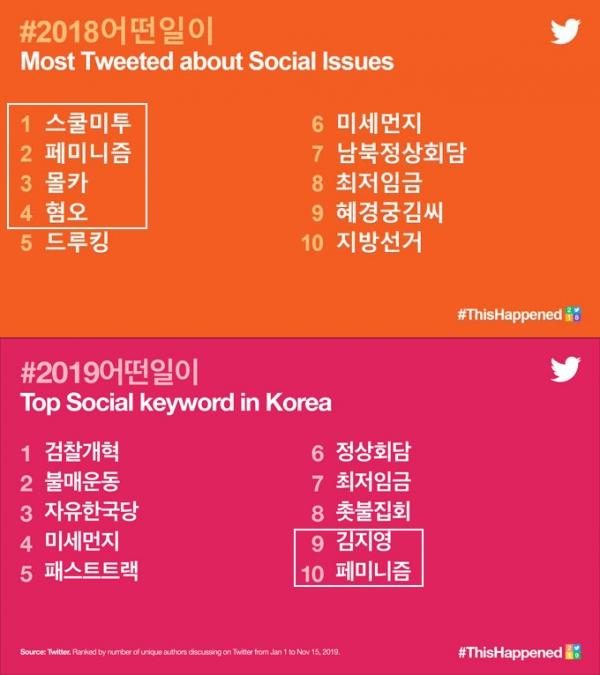 2018년, 2019년 한국 트위터에서 가장 많이 언급된 사회 분야 키워드. 페미니즘 관련 키워드가 빠지지 않았다. ⓒ트위터코리아