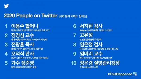 2020년 국내 트위터 '화제의 인물' 1~10위. ⓒ트위터코리아 제공
