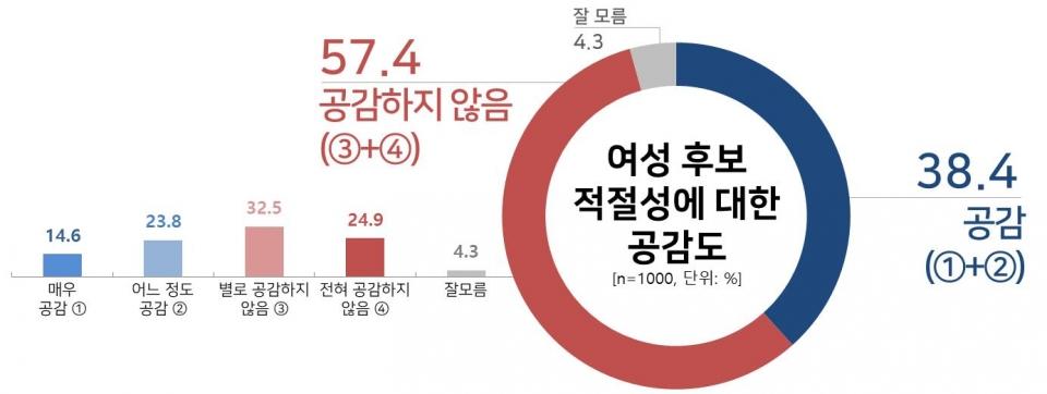 [여성신문·리얼미터 서울시장 여성 후보 적합도 조사] 서울시장 여성 후보 적절성에 대한 공감도.
