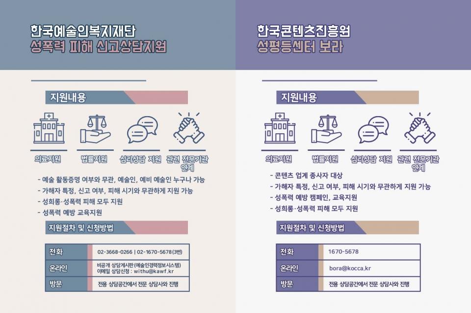 성폭력 피해자는 한국예술인복지재단 성폭력 피해 신고상담지원, 한국콘텐츠진흥원 콘텐츠성폭력센터 '보라', 그리고 '해바라기센터' 등 기관의 도움을 받을 수 있다. 이 엽서는 책 안에 끼워져 있다.