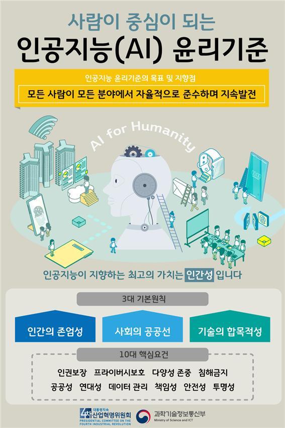지난 12월 23일 대통령 직속 4차산업혁명위원회가 발표한 '국가 인공지능 윤리기준'. ⓒ과학기술정보통신부