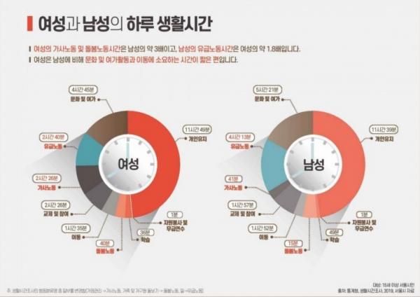 2020년 서울시성인지통계 - 서울 여성과 남성의 일 생활 균형 실태 ⓒ서울시