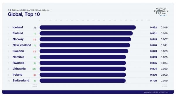 세계경제포럼(WEF) '2021 성 격차 보고서' 상위 10위 국가. ⓒWEF